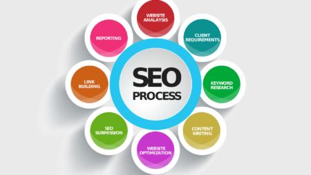Search Engine Optimisation Rank Package (16 Keywords)